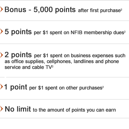 Bonus – 5,000 points after first purchase(2), 5 points per $1 spent on NFIB membership dues(2), 2 points per $1 spent on business expenses such as office supplies, cellphones, landlines and phone service and cable TV(2), 1 point per $1 spent on other purchases(2), No limit to the amount of points you can earn.